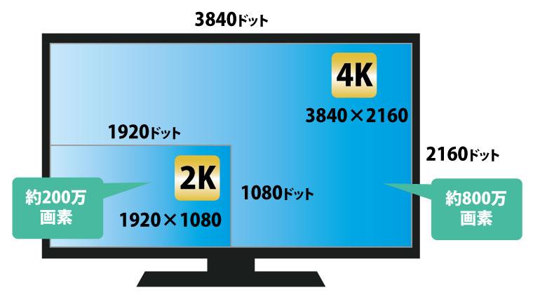 そもそも4kテレビって何?