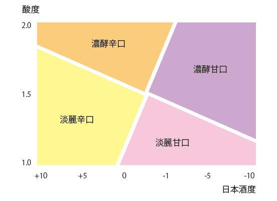 日本酒度と酸度の指標
